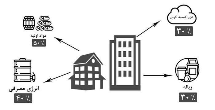 نمودار مصرف انرژی در بخش خانگی