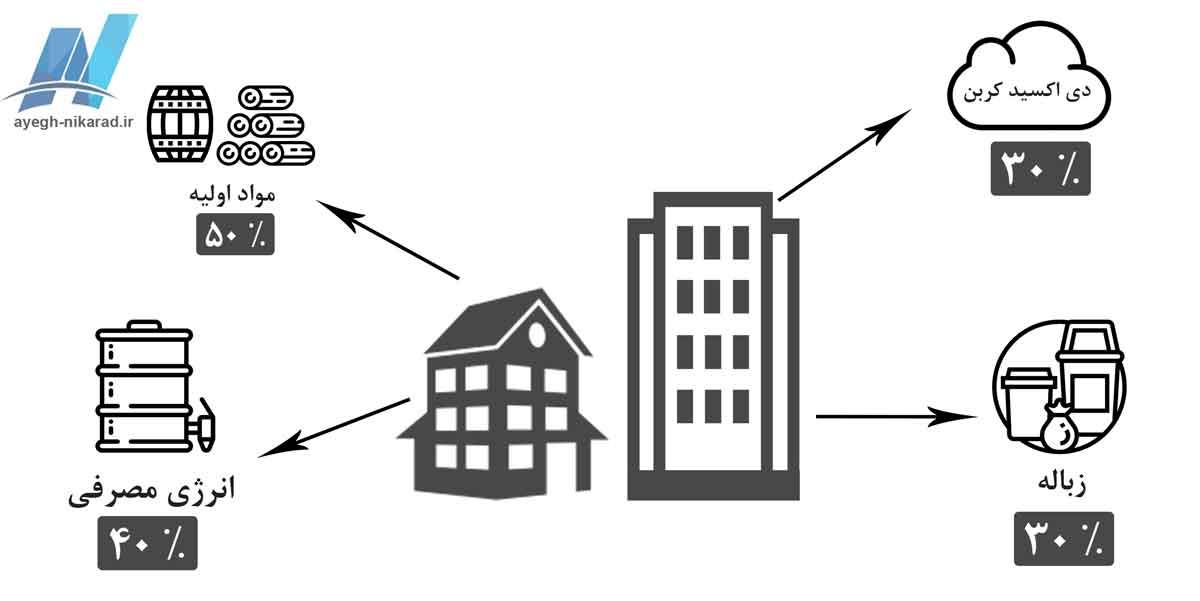 نمودار مصرف انرژی بخش خانگی