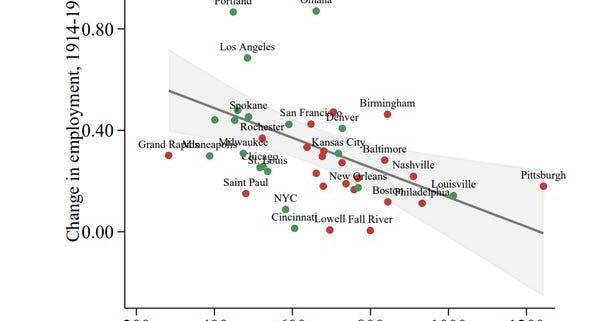 نمودار بازیابی شهرها پس از پایان بیماری
