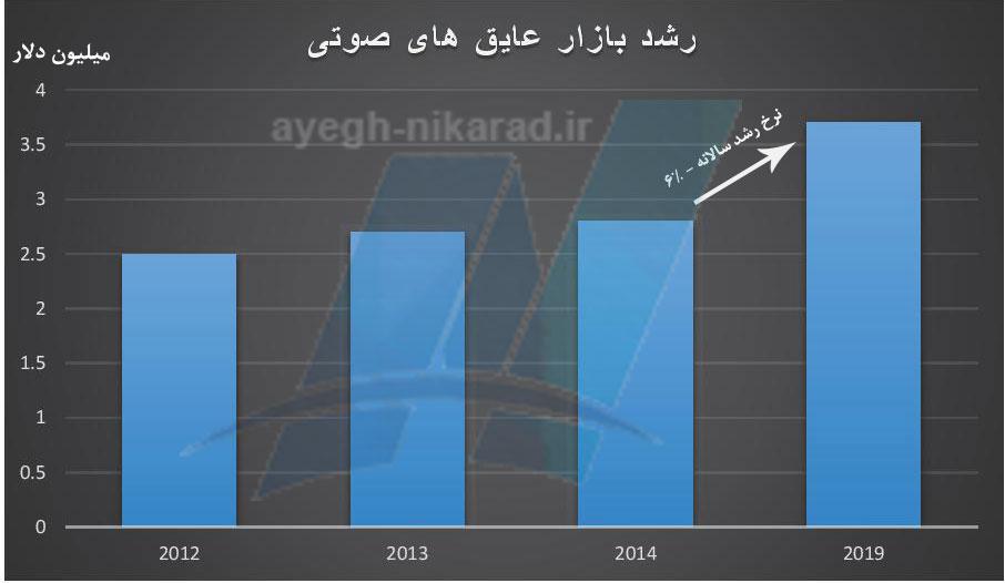نمودار رشد بازار عایق های صوتی