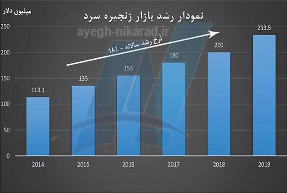 نمودار میزان رشد بازار زنجیره سرد