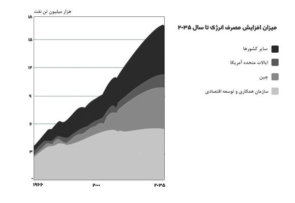 پیش بینی میزان افزایش مصرف انرژی تا سال 2035