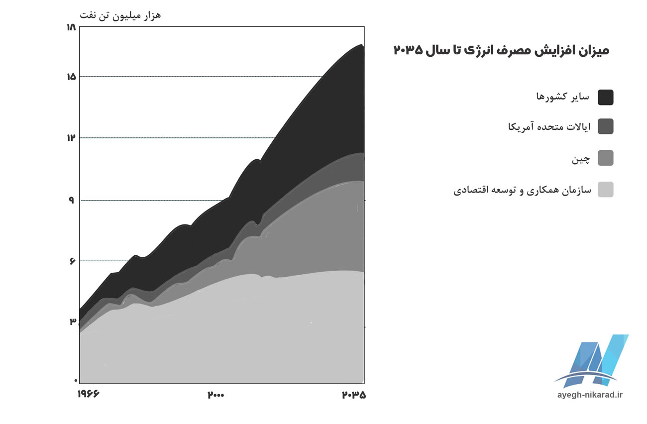 میزان افزایش مصرف انرژی تا سال 2035